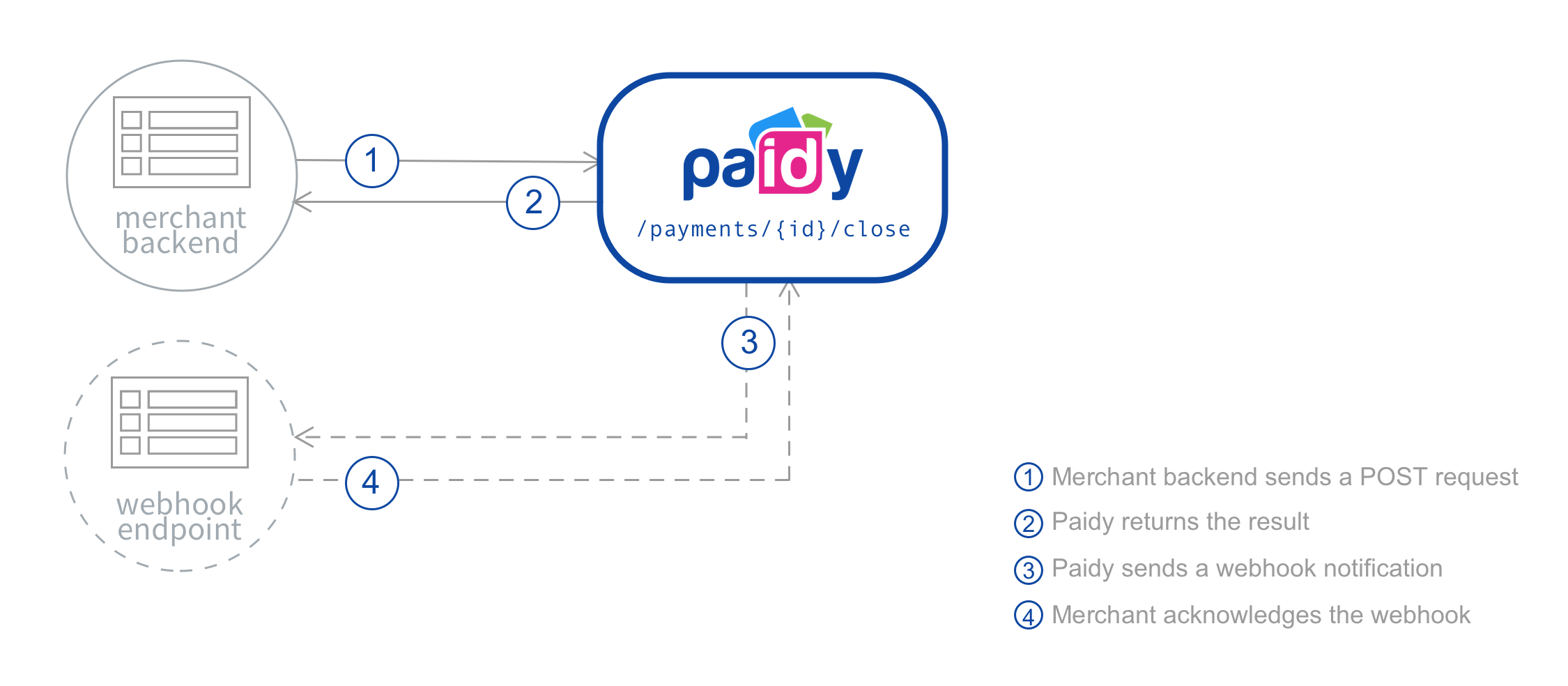 Payments   Paidy Docs